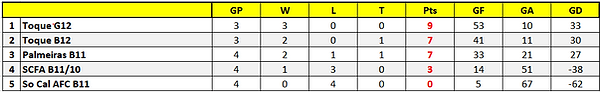Boys 2010-02 - Stats.png