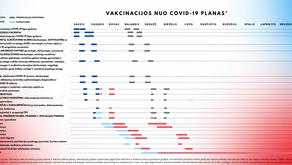 SAM informuoja: Atnaujintas vakcinacijos planas
