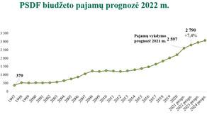VLK: Privalomojo sveikatos draudimo taryba pritarė PSDF biudžeto projektui
