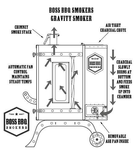 Boss Gravity Diagram.jpg