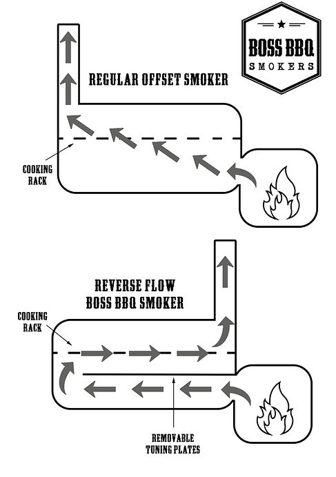 Boss Reverse Flow Diagram.jpg