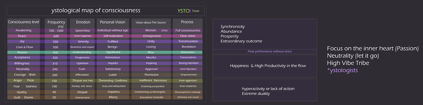 ystological map of consciousness2.jpg