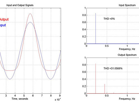What is Total Harmonic Distortion (THD) and how is it measured?
