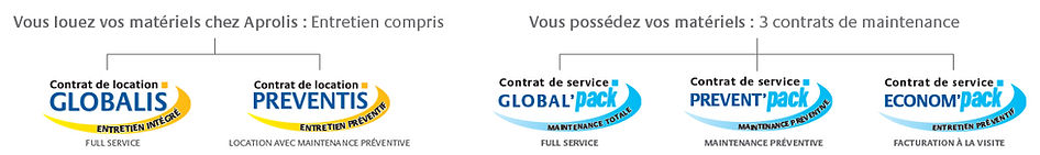 service multimarques france belgique cat Aprolis verhuur