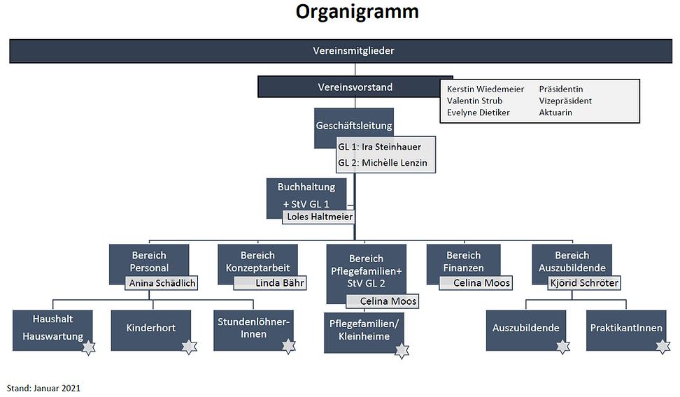 Organigramm Bildformat.png