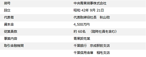 中央青果商事_会社概要