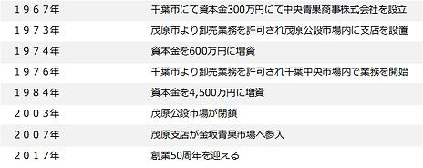 中央青果商事_沿革