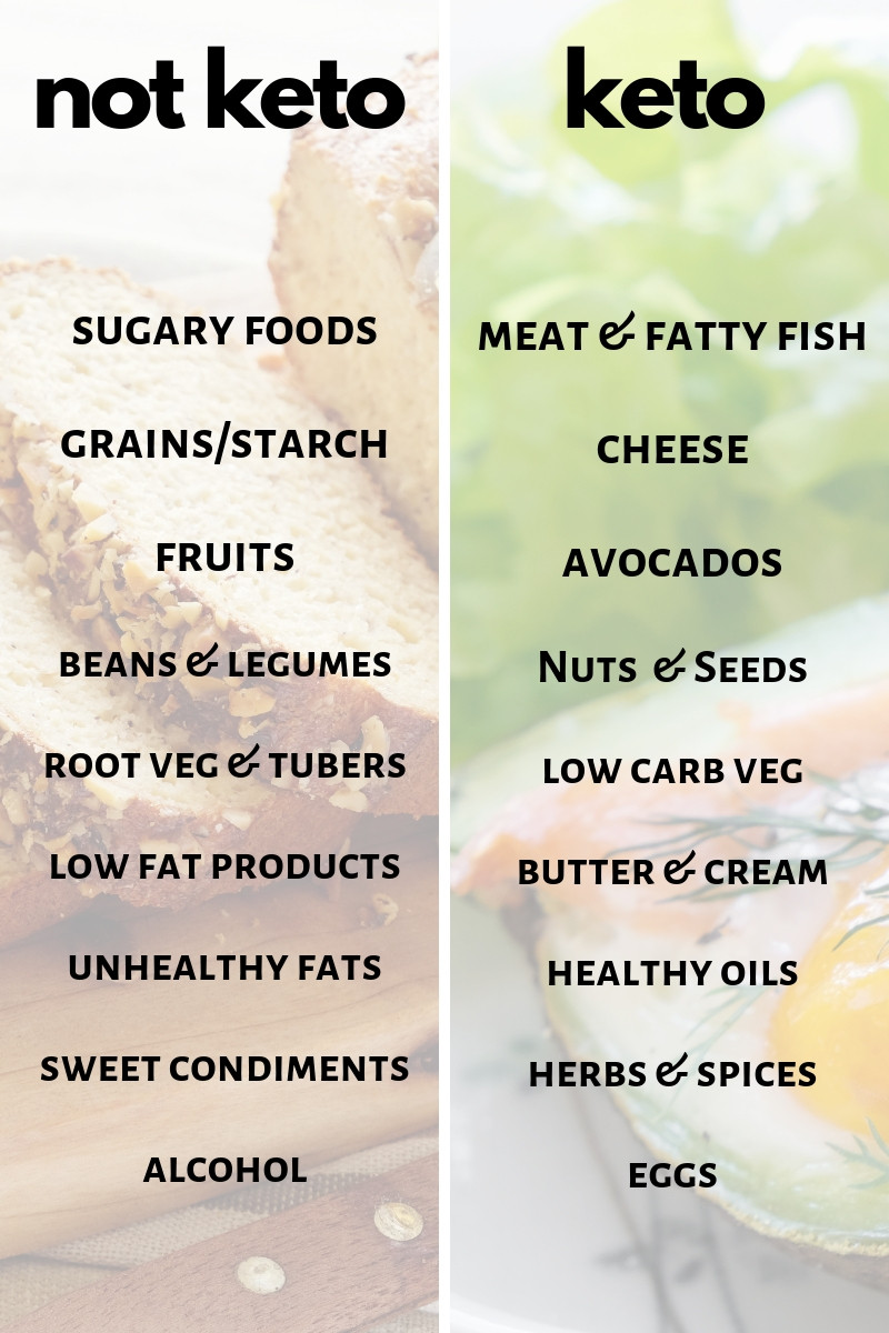 Keto Foods Guideline to help you stay on track