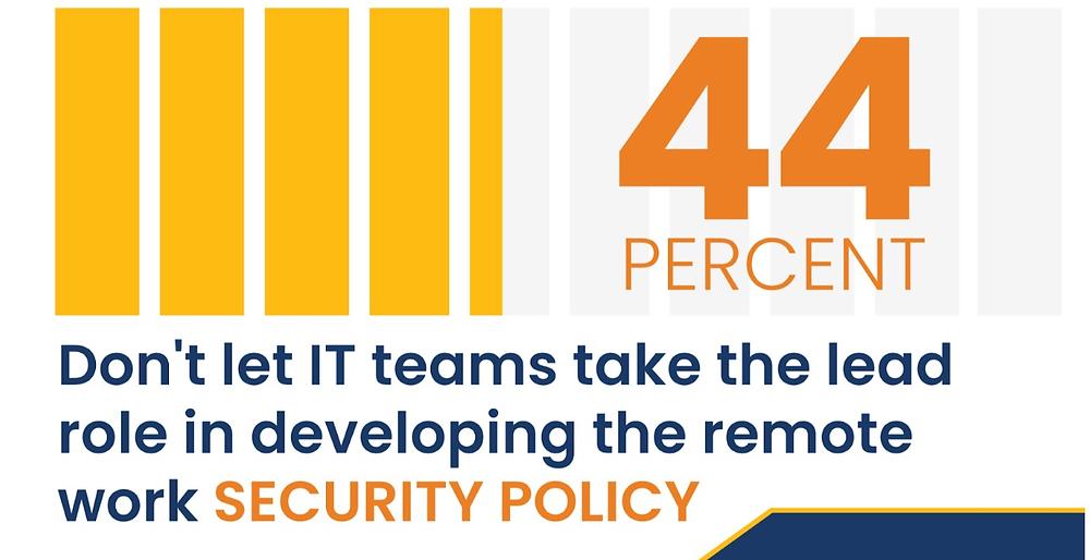 En la encuesta muestra que un alto porcentaje de empresas no involucra a TI en el liderazgo de la generación de políticas de trabajo remoto.