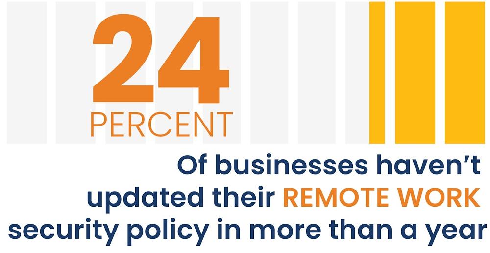 En esta encuesta muestra cómo un cuarto de los negocios consultados no cuentan con un plan actualizado.