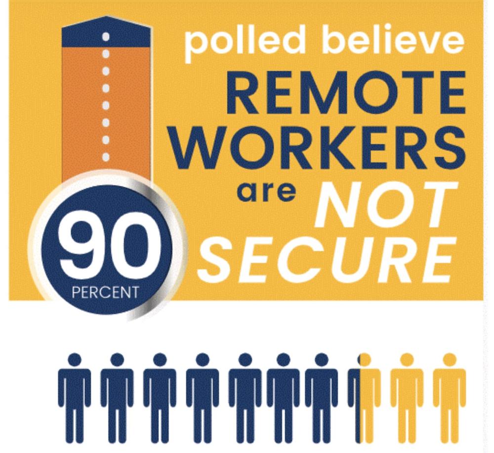 Porcentaje de trabajos remotos sin medidas o controles de cyberseguridad