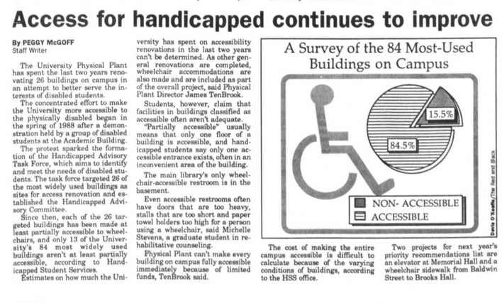 Access for Handicapped Continues to Improve