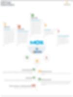 Website audit – Digital Marketing
