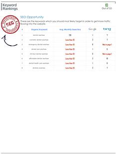 Website audit – Keyword Rankings