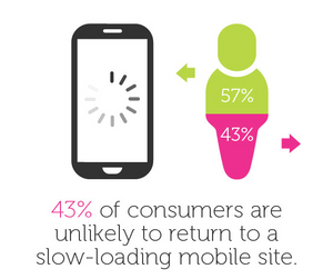 Slow mobile site stats