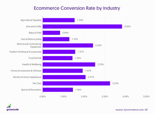 Ecommerce conversion rate benchmarks