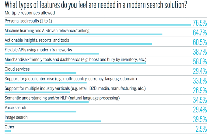 Shoppers want personalized search