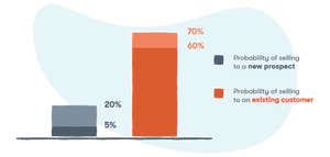 Stats on selling to existing customers
