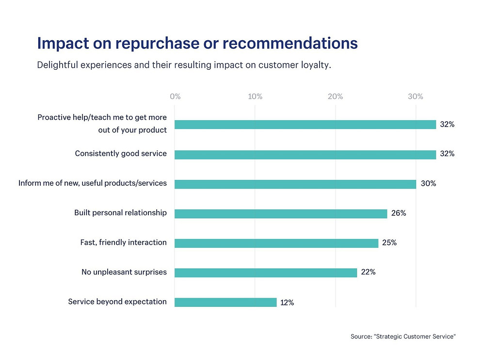 Customer service repurchase stats