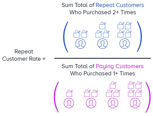 Repeat customer rate calculation