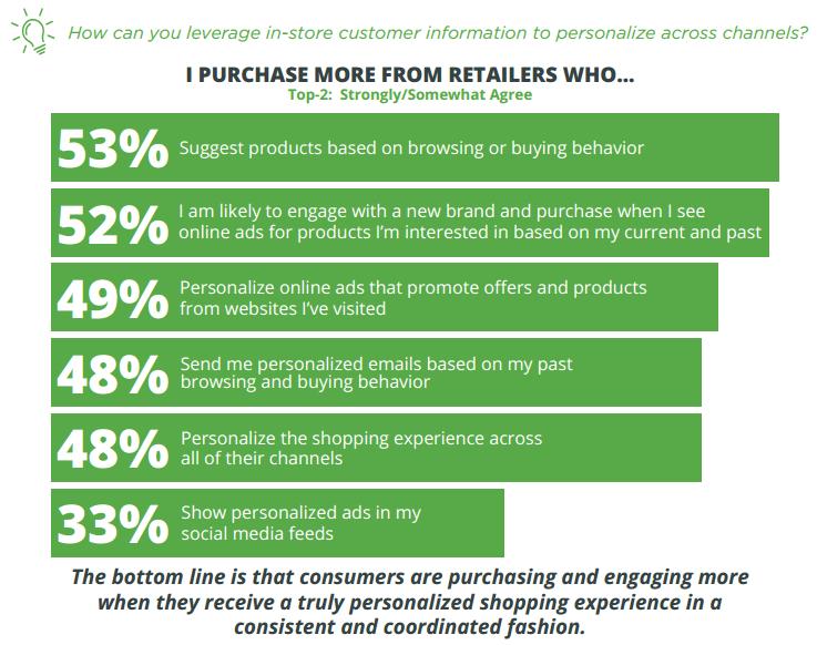 Ecommerce personalization stats