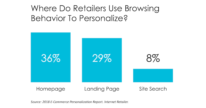 Personalized on-site search stats