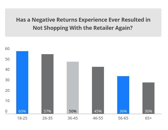 Negative return experiences impact repeat customer rate