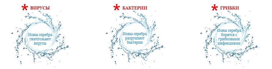Ионизированная вода питьевая без залога за бутылки. Вода борется с вирусами, бактериями и грибками. Вода полезная для здоровья. Кпить воду 19 л в Санкт-Петербурге ежедневно с бесплатной доставкой до офиса или дома.