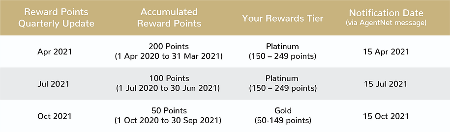 Rewards - Prestige Tables-04.png
