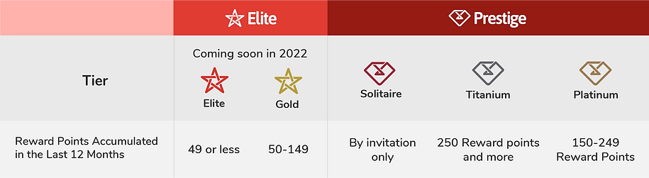 Elite-Prestige Table 2602.png