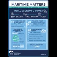 Maritime Infographic