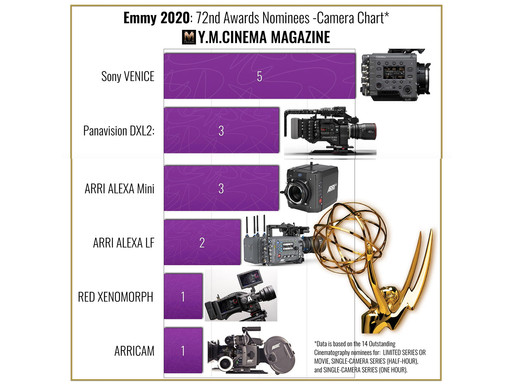 Sony Venice Takes The Lead!