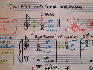 Triads and their inversions