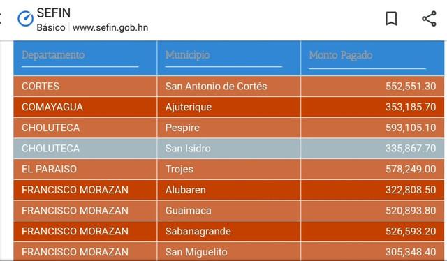 Secretaría de Finanzas acredita fondos a municipios de Sabanagrande, Ojojona, San Miguelito y Alubar