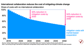 Carbon offsets – bigger bang for the buck
