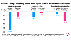 Russia-Georgia ban on direct flights will harm both countries