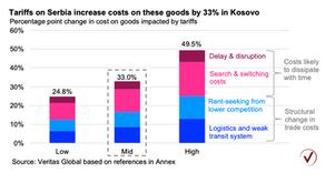 Kosovo: disappointing economic data to come?