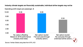 Greening airline bailouts?