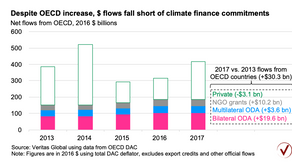 Where is the $100 billion in climate finance?