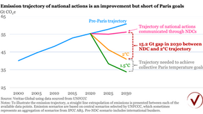 Paris Agreement: the inconvenient gap between ambition and reality