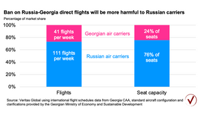 Why harm Russian airlines and consumers?