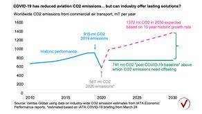 Coronavirus deflated aviation emissions