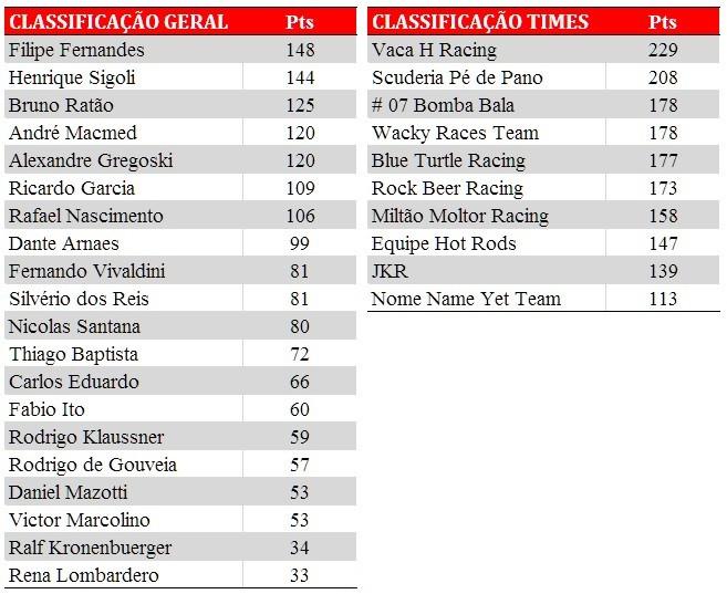 Tabela de classificação. Após a PKL-E08 T-2016.