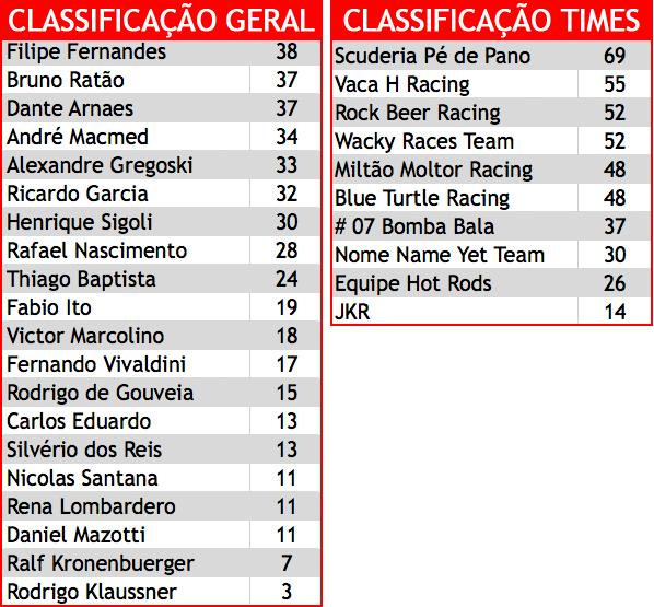 Tabelas de Classificação de Pilotos e de Equipes PKL-E02 T-2016. PKL Paulista Kart League
