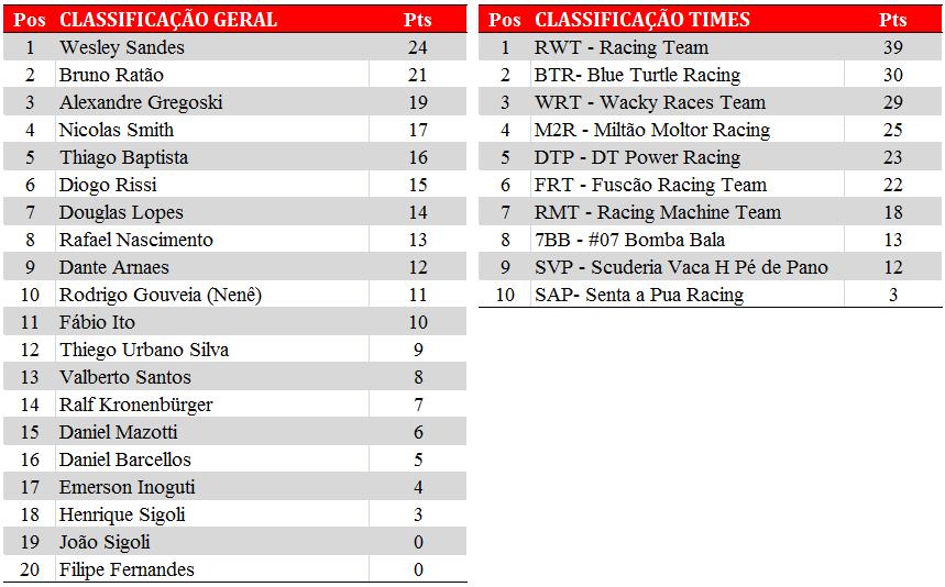 Tabela de classificação. Após a PKL-E01 T-2017. Paulista Kart League PKL