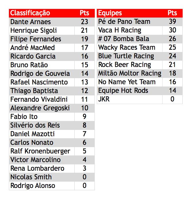 Tabela de Classificação de Pilotos e de Equipes PKL-E01 T-2016. PKL Paulista Kart League