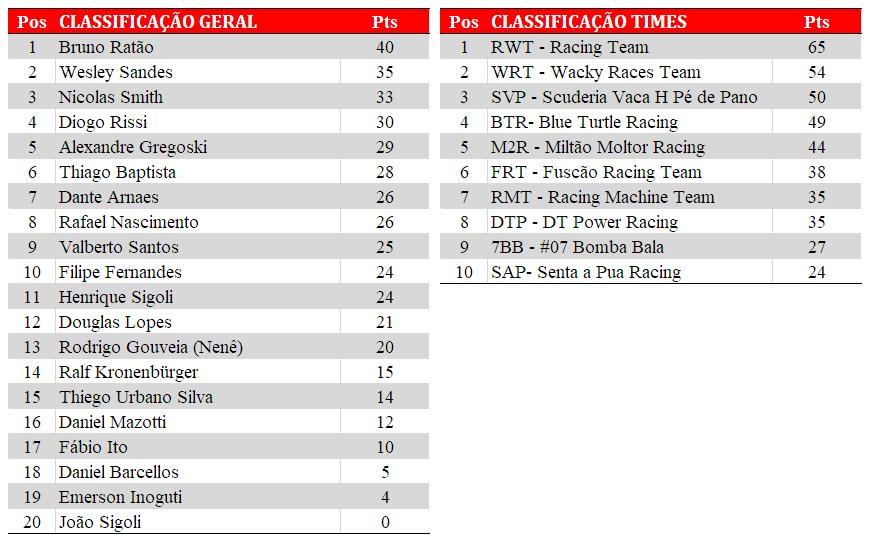 Tabela de classificação. Após a PKL-E02 T-2017. Paulista Kart League PKL
