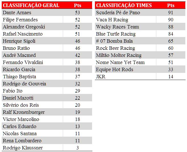 Tabela de classificação. Após a PKL-E03. T-2016. PKL Paulista Kart League
