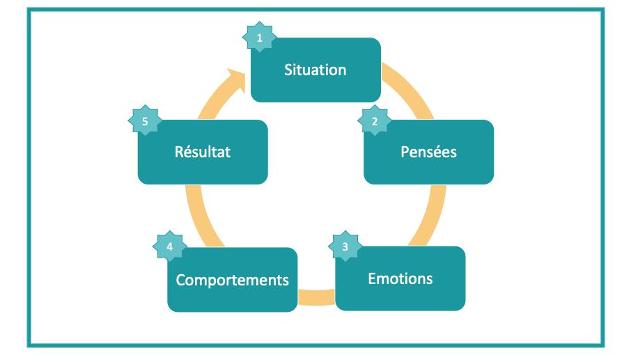 schéma de pensée-émotions-comportement