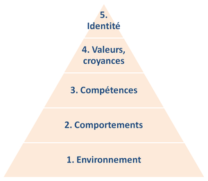 Pyramide de Dilts -Travail sur soi - X-perf Coaching -